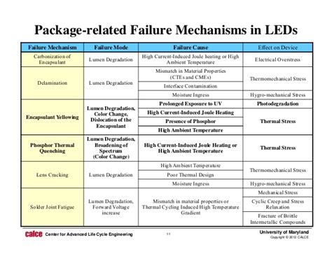 light emitting diode failure mechanisms led diode failure 28 images physics of failure based prognostics and health management for