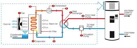 Electric Water Heater On Concrete Floor Hot Foam Pad