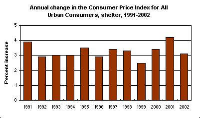 shelter inflation in 2002 : the economics daily : u.s