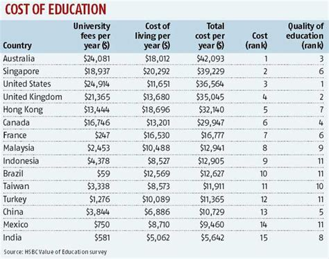 Cost Of Mba In Australia For Indian Students by India Least Expensive For Foreign Education Survey