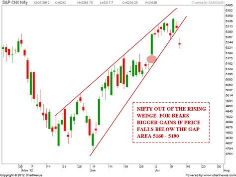 diamond pattern in stock market stock market chart analysis nifty diamond pattern