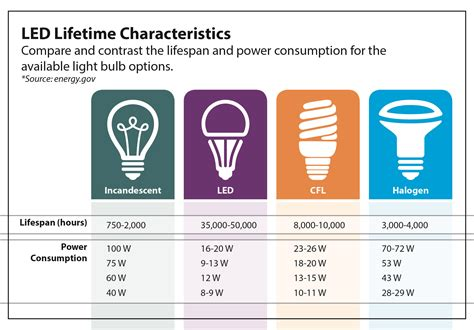 led light bulb efficiency comparison is it time to switch to led lighting eastern illini