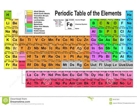 stagno tavola periodica tabella periodica illustrazione vettoriale illustrazione