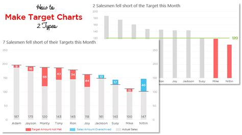 tutorial tableau excel target chart 1 same target for all values youtube