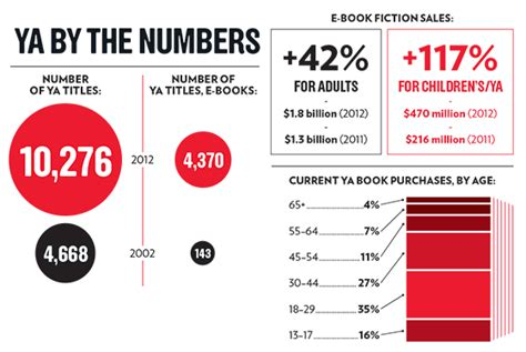 magazines by the numbers state of the news media 2015 the growing influence of young adult literature new