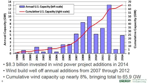 us wind energy selling at record low price of 2 5 cents