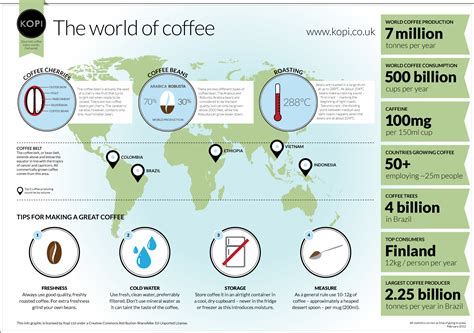 Coffees From Around The World coffee around the world visual ly