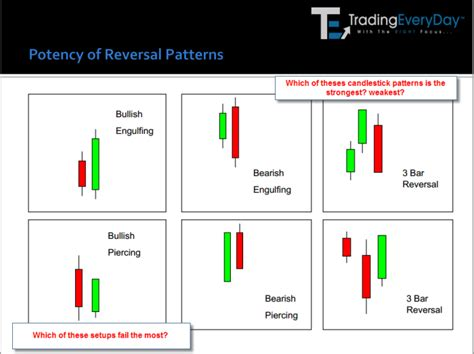 candlestick pattern psychology candlestick patterns don t always work trading everyday