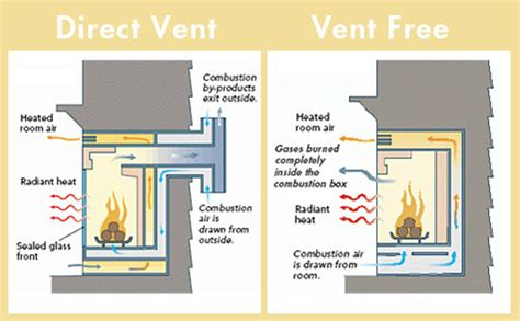 vent free fireplace logs propane home design ideas