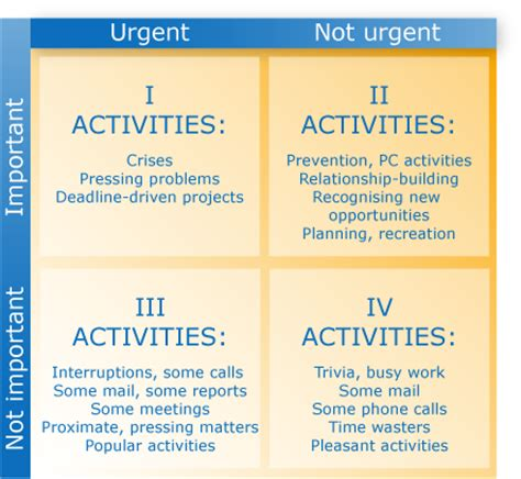 how do i prioritise my workload?