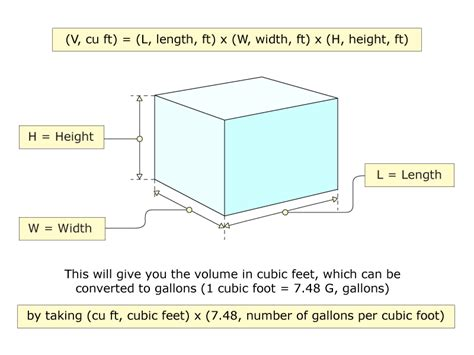 Square To Cubic Calculator Calculate The Volume Of A Rectangular Tank In Gallons