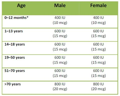 vitamin d supplementation guidelines recommended daily vitamin intake for