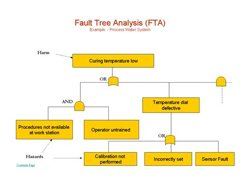 what is fault tree analysispresentationeze