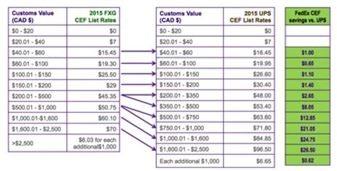 fedex rates chart which shipping carrier has the best