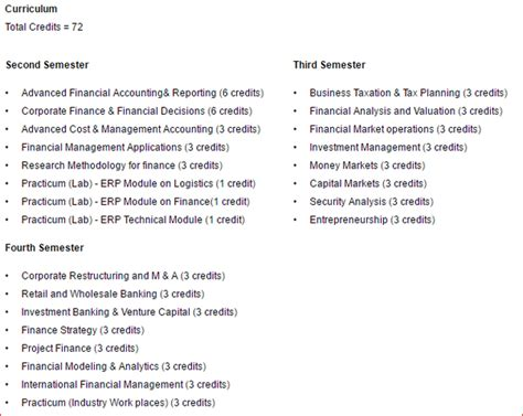 Financial Accounting Course Outline Mba by What Will Be The Syllabus Of Mba In Finance Quora