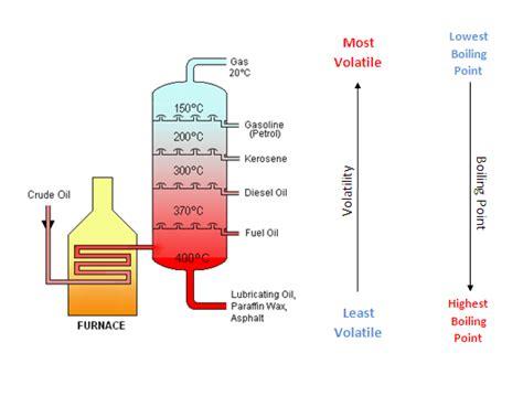 diagram for fractional distillation diagram of fractional distillation of crude original