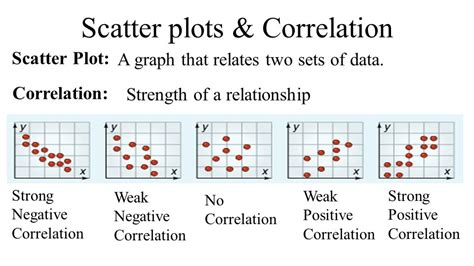 in a scatter diagram we describe the relationship between objective i can write linear equations that model real