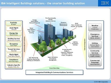 ibm intelligent building management 2012
