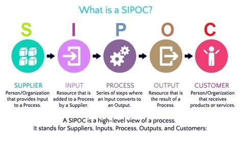 sipoc diagram sipoc explained tasko consulting