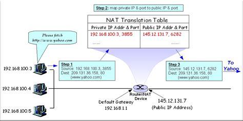 network address translation diagram file network address translation file2 jpg wikimedia