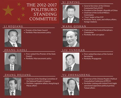 The Jurisdiction Of Standing Committees by China S 2017 Party Leadership Transition Global Policy Watch