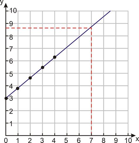 henry county section 8 graphs of linear equations ck 12 foundation