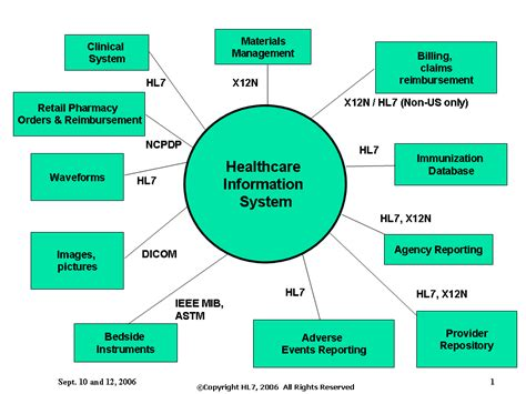 health care information introduction to hl7 content hl7wiki