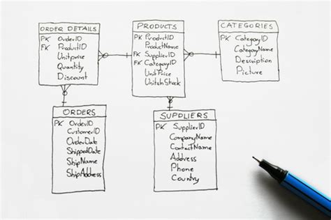 design of application software software application design maintaining technology