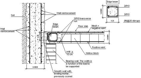 Construction details. CYPE. CCP410: Intermediate interface