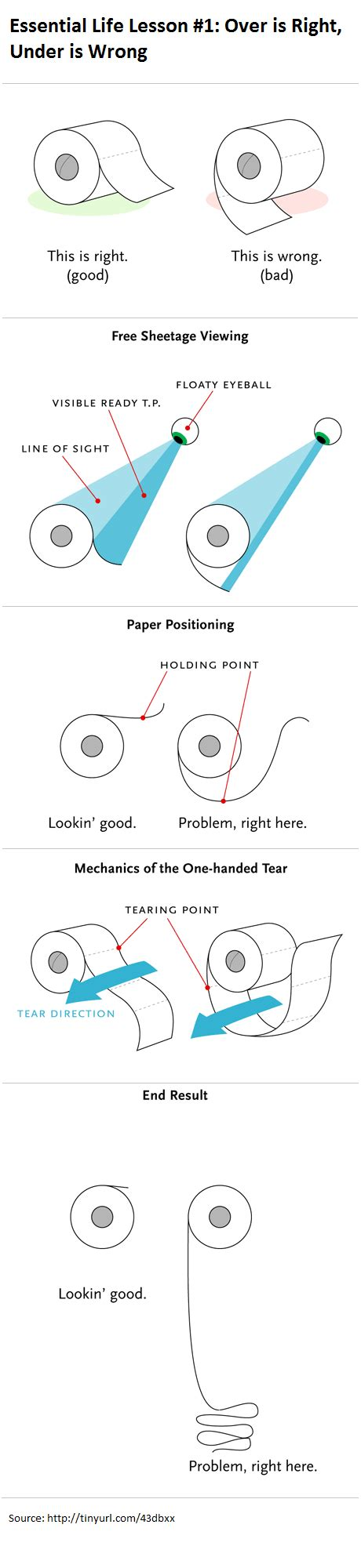Toilet Paper Proper Way by Hang Toilet Paper Rolls The Correct Way According To Science