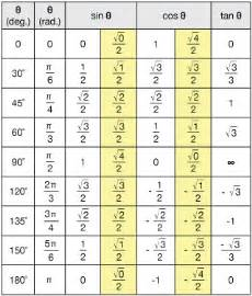 Cos Table by 4 Best Images Of Sine Cosine Chart Values Unit