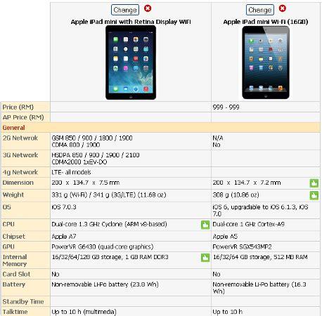 apple ipad mini with retina display (ipad mini 2) vs apple