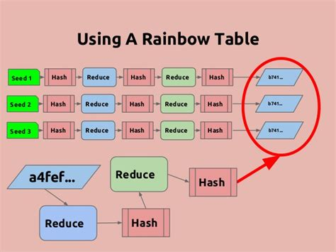 Rainbow Tables by Top 10 Password Cracking Techniques Used By Hackers