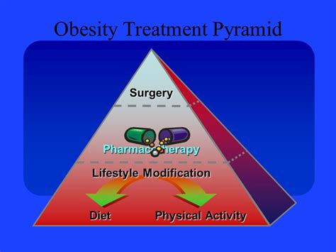 7 Radical Cures For Obesity by The Efficacy Of Pharmaceutical Approaches To Weight Loss