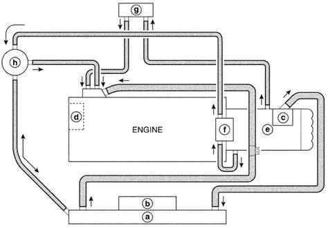 Pompa Oli Manual Untuk Mobil ahmad juniar mengenal sistem pendinginan mesin mobil