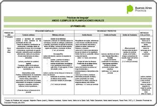 planificacion anual primer grado de primaria 2016 planificaci 243 n anual de pr 225 cticas del lenguaje educaci 243 n