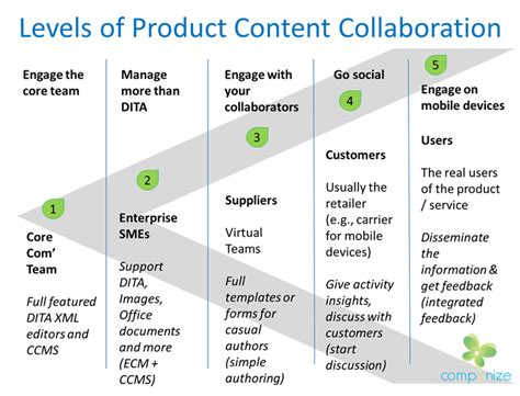 content collaboration and the integrated product team