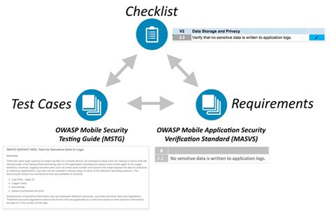 mobile security testing owasp mobile security testing guide owasp