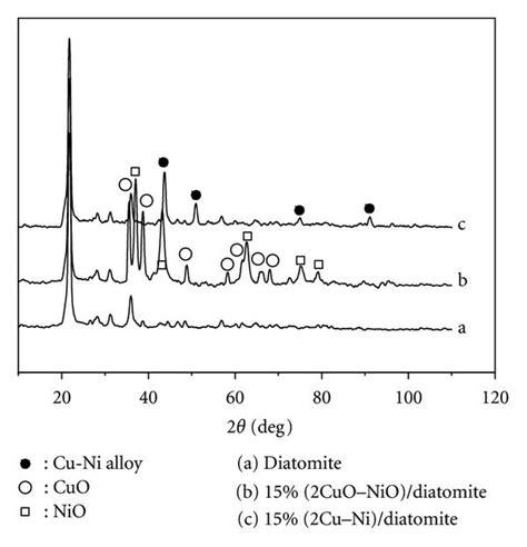 xrd pattern of ni porous diatomite immobilized cu ni bimetallic