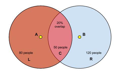 real numbers venn diagram real vs complex numbers