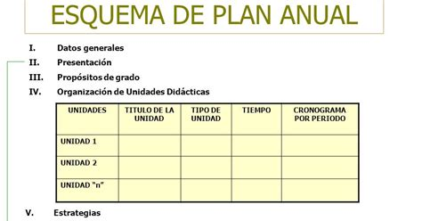 plan anual de cta 2 perueduca esquema de planificaci 243 n anual para descargar preg 250 ntale
