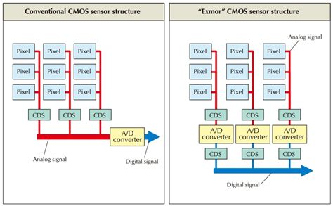 is cmos better than ccd ccd vs cmos eaa observation and equipment cloudy nights