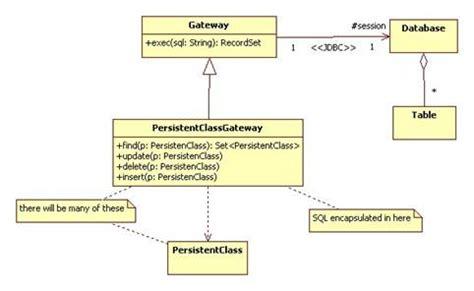 Gateway Pattern In Java | gateway pattern