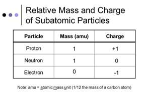 Relative Mass Of A Proton Neutron And Electron Atomic Structure Applied Chemistry Ppt