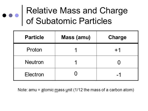 Amu Of Proton by Atomic Structure Applied Chemistry Ppt