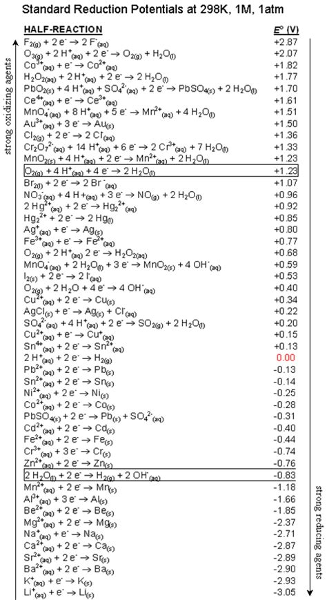 Standard Electrode Potential Table by Chapter 10 Electrochemistry