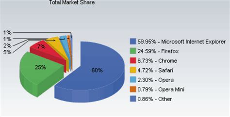 chrome os vs android datos de marzo abril iphone os vs android firefox vs ie vs safari alma oscura