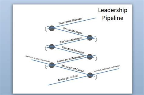 leadership pipeline diagram  powerpoint