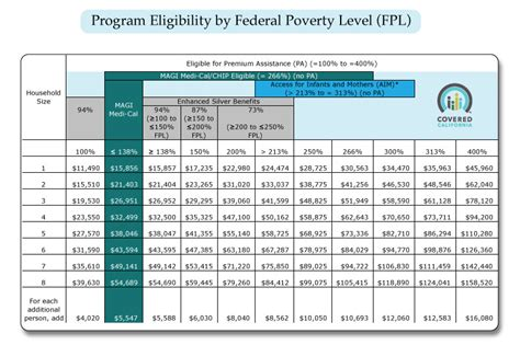 2016 Federal Poverty Level Chart   2017   2018 Best Cars