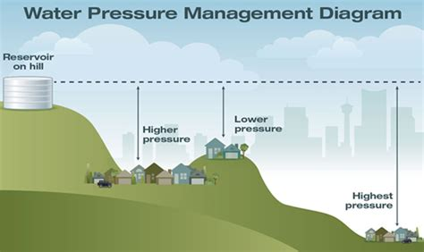 the city of calgary water pressure